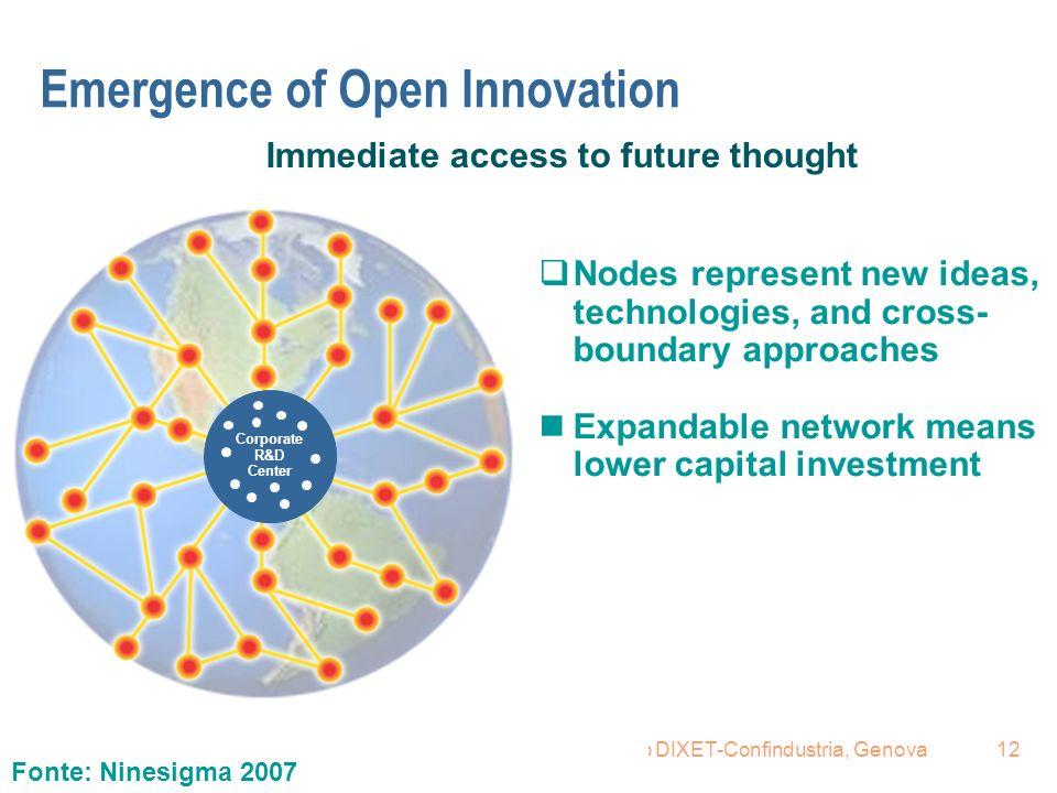 16.6.2008Renzo Provedel, Fareimpresa per workshop DIXET-Confindustria, Genova12 Corporate R&D Center Immediate access to future thought Nodes represen