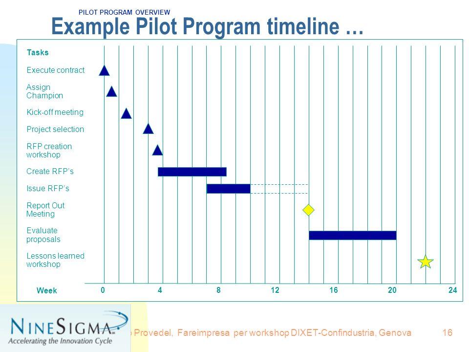 16.6.2008Renzo Provedel, Fareimpresa per workshop DIXET-Confindustria, Genova16 Example Pilot Program timeline … PILOT PROGRAM OVERVIEW Tasks Execute