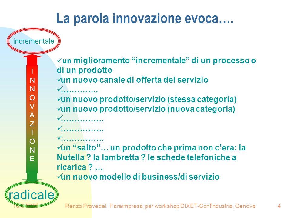 16.6.2008Renzo Provedel, Fareimpresa per workshop DIXET-Confindustria, Genova4 La parola innovazione evoca…. un miglioramento incrementale di un proce