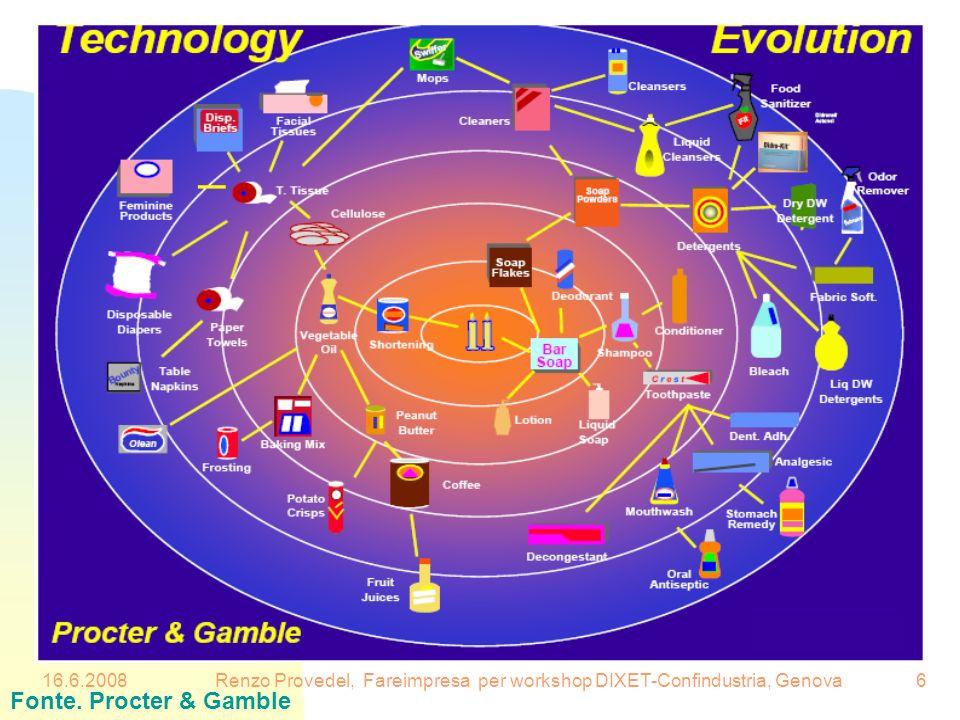 16.6.2008Renzo Provedel, Fareimpresa per workshop DIXET-Confindustria, Genova6 Fonte. Procter & Gamble
