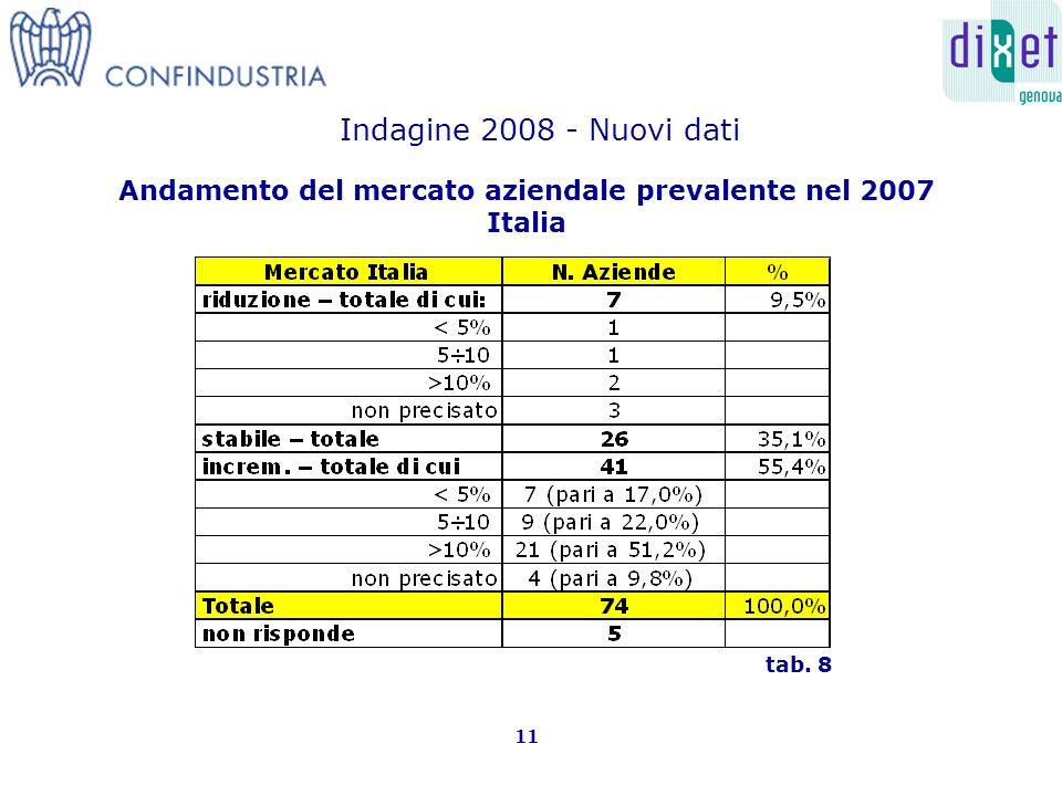 Andamento del mercato aziendale prevalente nel 2007 Italia 11 tab. 8 Indagine 2008 - Nuovi dati