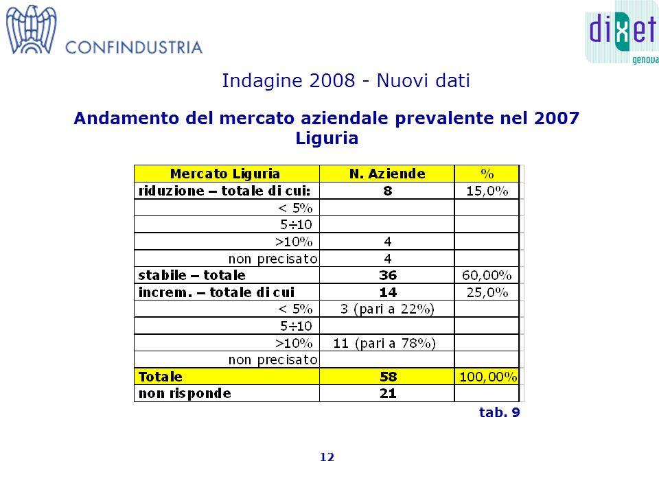 Andamento del mercato aziendale prevalente nel 2007 Liguria 12 tab. 9 Indagine 2008 - Nuovi dati