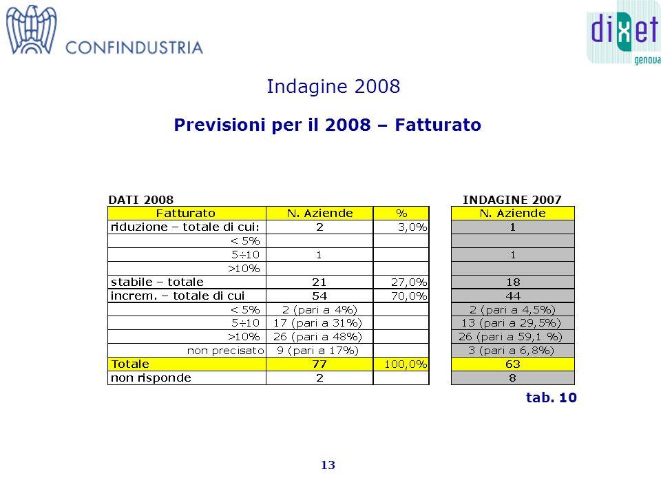 Previsioni per il 2008 – Fatturato 13 tab. 10 Indagine 2008 INDAGINE 2007DATI 2008