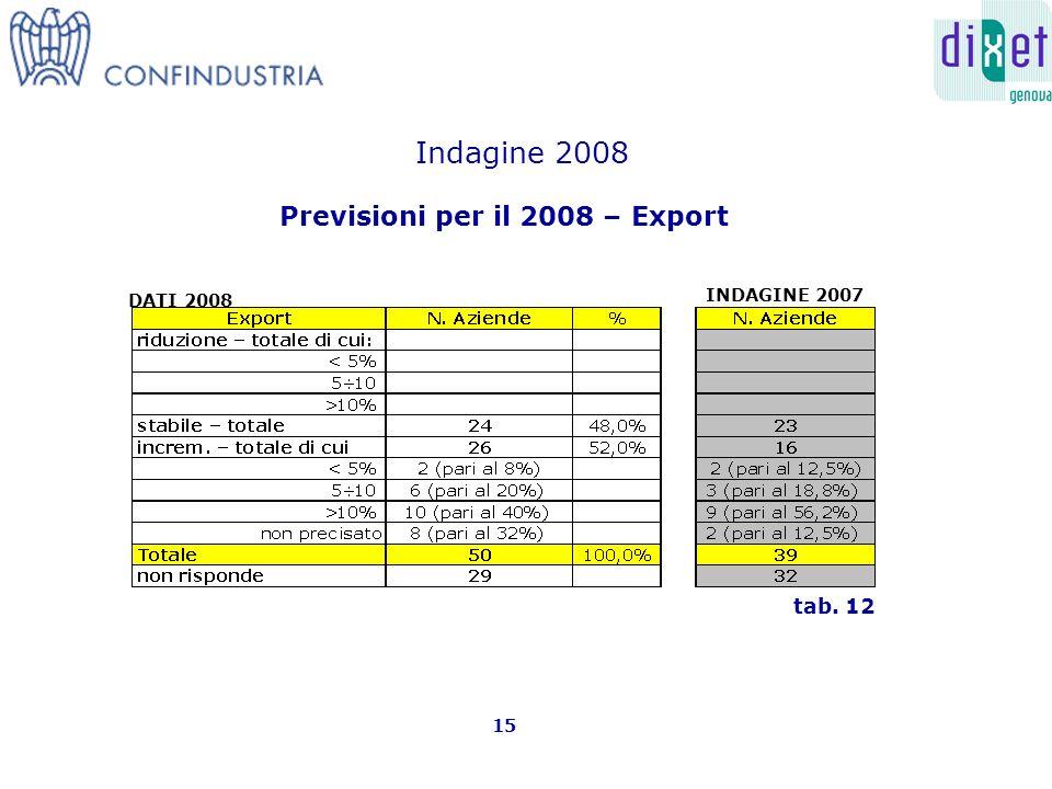 Previsioni per il 2008 – Export 15 tab. 12 Indagine 2008 INDAGINE 2007 DATI 2008