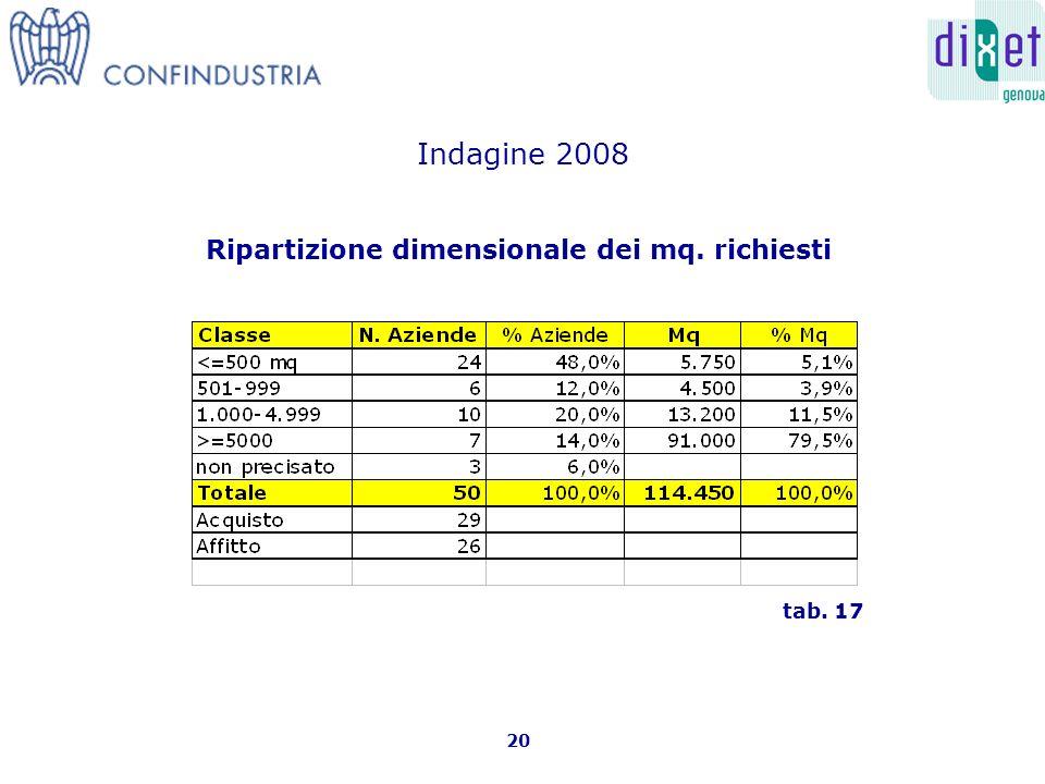 Ripartizione dimensionale dei mq. richiesti 20 tab. 17 Indagine 2008