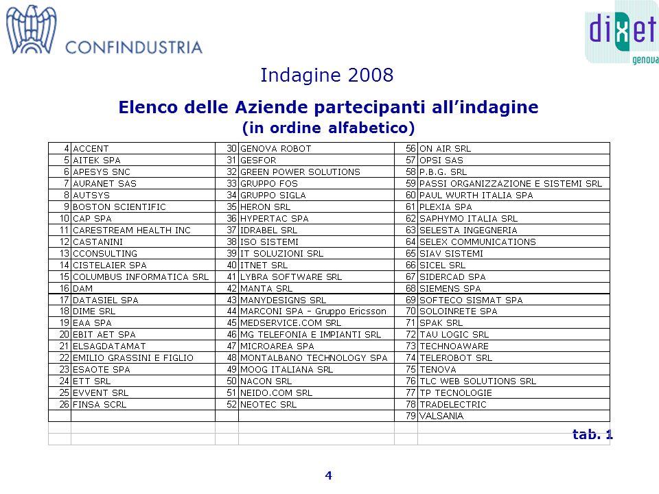 Elenco delle Aziende partecipanti allindagine (in ordine alfabetico) 4 tab. 1 Indagine 2008