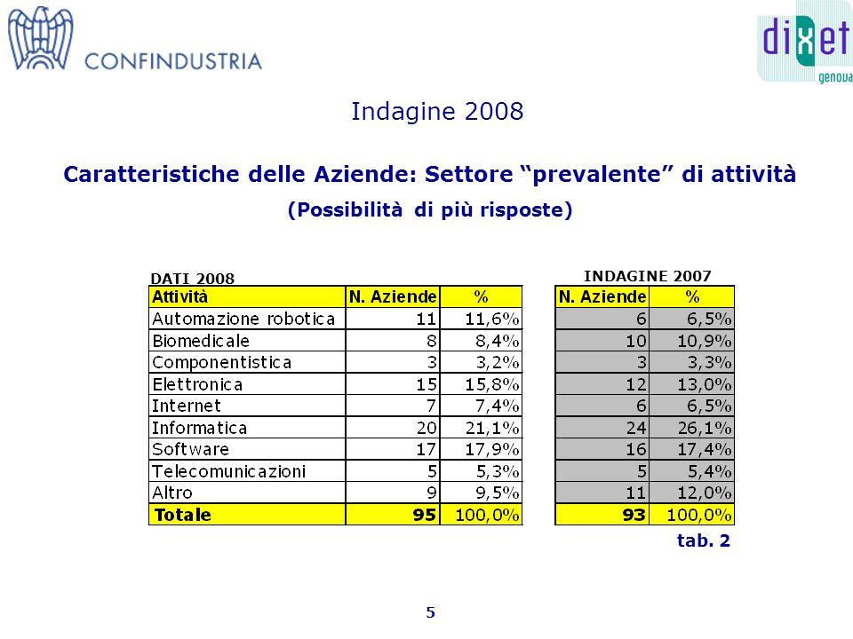 Caratteristiche delle Aziende: Settore prevalente di attività (Possibilità di più risposte) 5 tab.