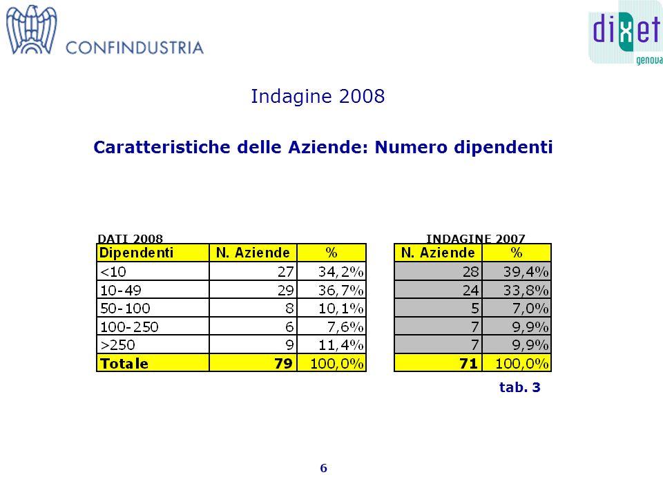 Caratteristiche delle Aziende: Numero dipendenti 6 tab. 3 Indagine 2008 INDAGINE 2007DATI 2008