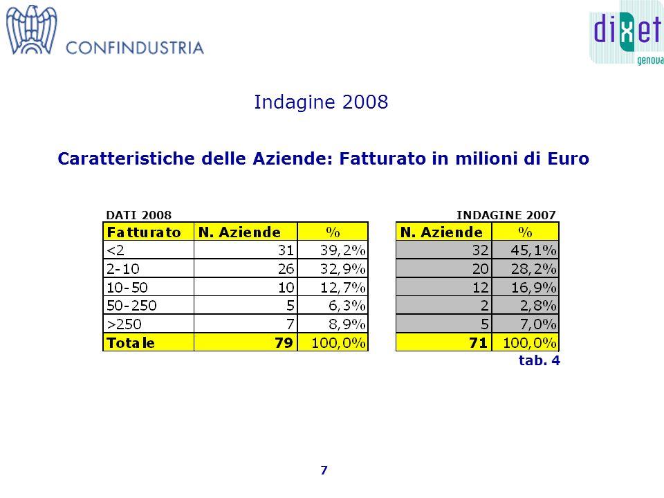 Caratteristiche delle Aziende: Fatturato in milioni di Euro 7 tab.