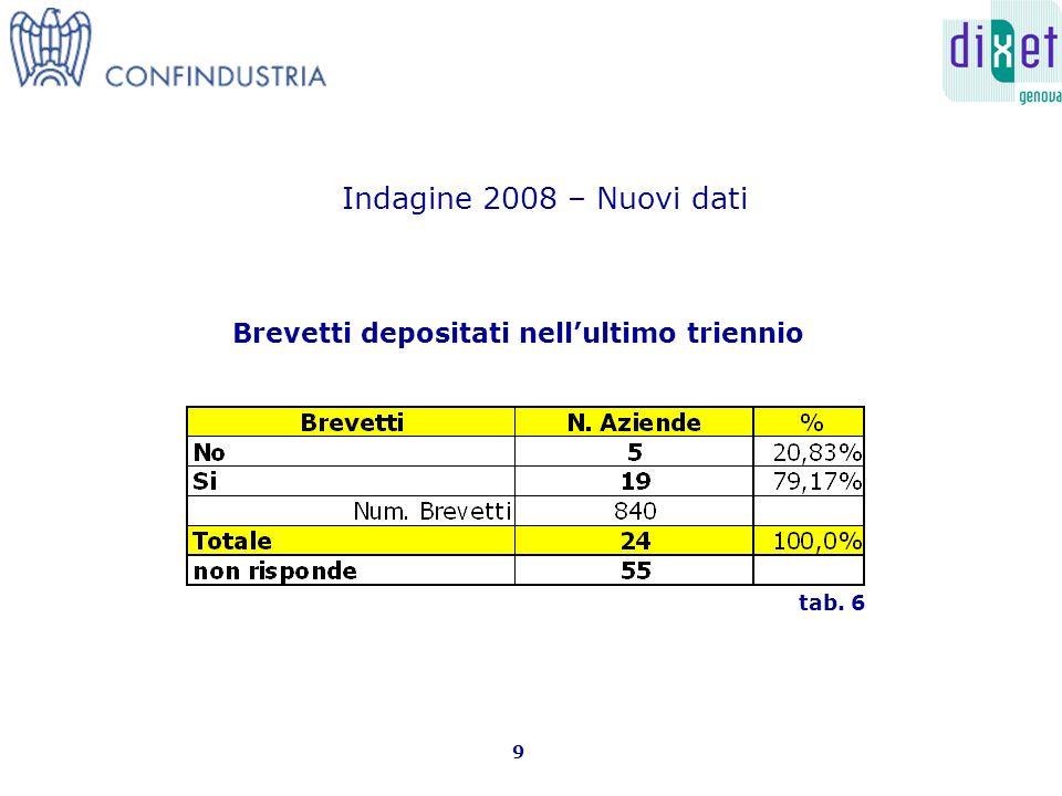 Brevetti depositati nellultimo triennio 9 tab. 6 Indagine 2008 – Nuovi dati