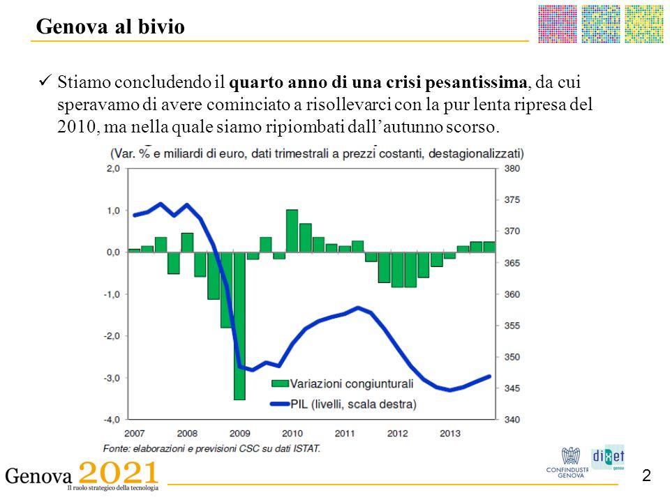 ______________________________________ _ __________________________________________ Emblematica e determinante è la diminuzione della produzione industriale, che ha perso il 23,8% dal picco dei valori pre-crisi (aprile 2008), mentre il recupero rispetto al punto minimo della recessione (marzo 2009) è di appena il 3,1% Genova al bivio 3