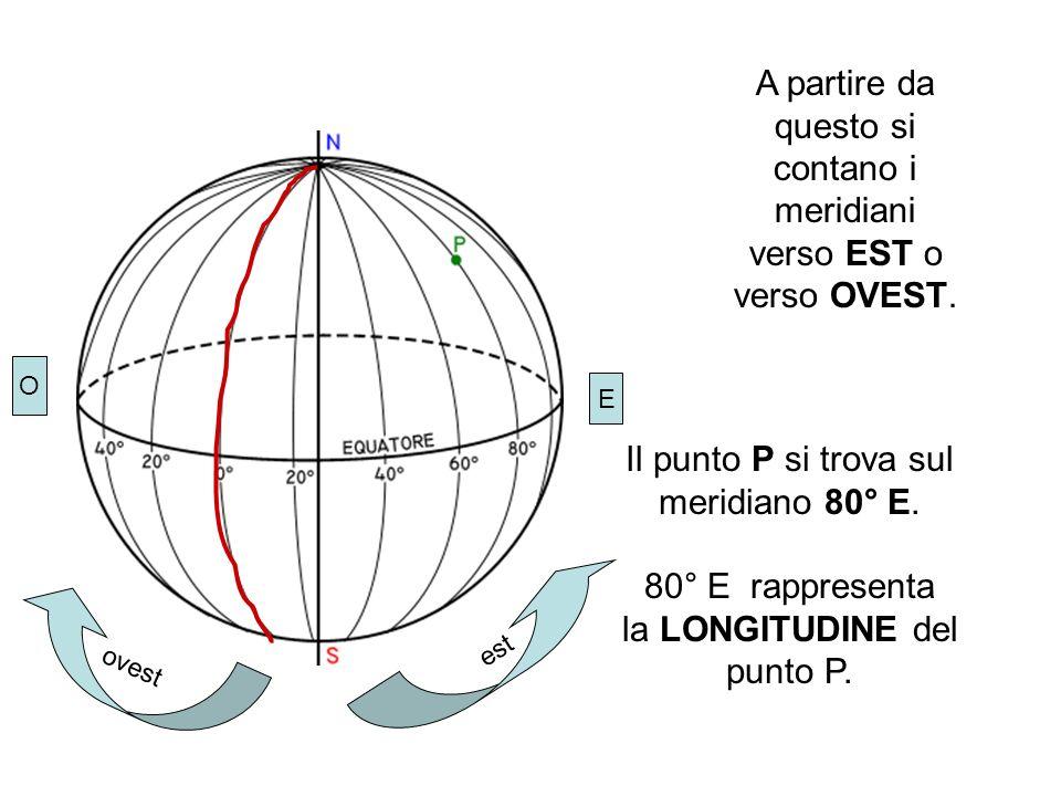 Il punto P si trova sul meridiano 80° E. 80° E rappresenta la LONGITUDINE del punto P. E O A partire da questo si contano i meridiani verso EST o vers