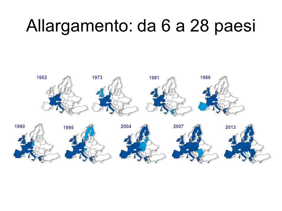 Allargamento: da 6 a 28 paesi 19521973 1981 1986 1990 1995 20042007 2013