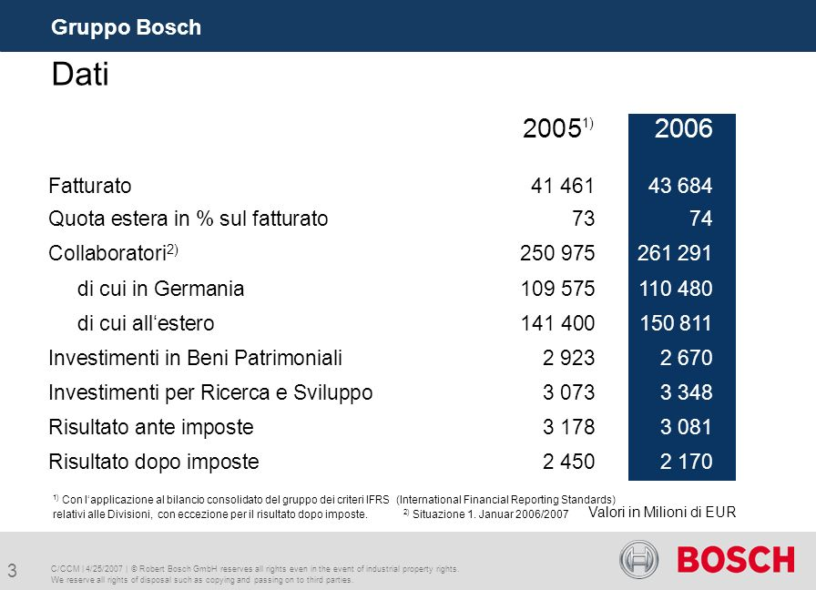 C/CCM   4/25/2007   © Robert Bosch GmbH reserves all rights even in the event of industrial property rights.