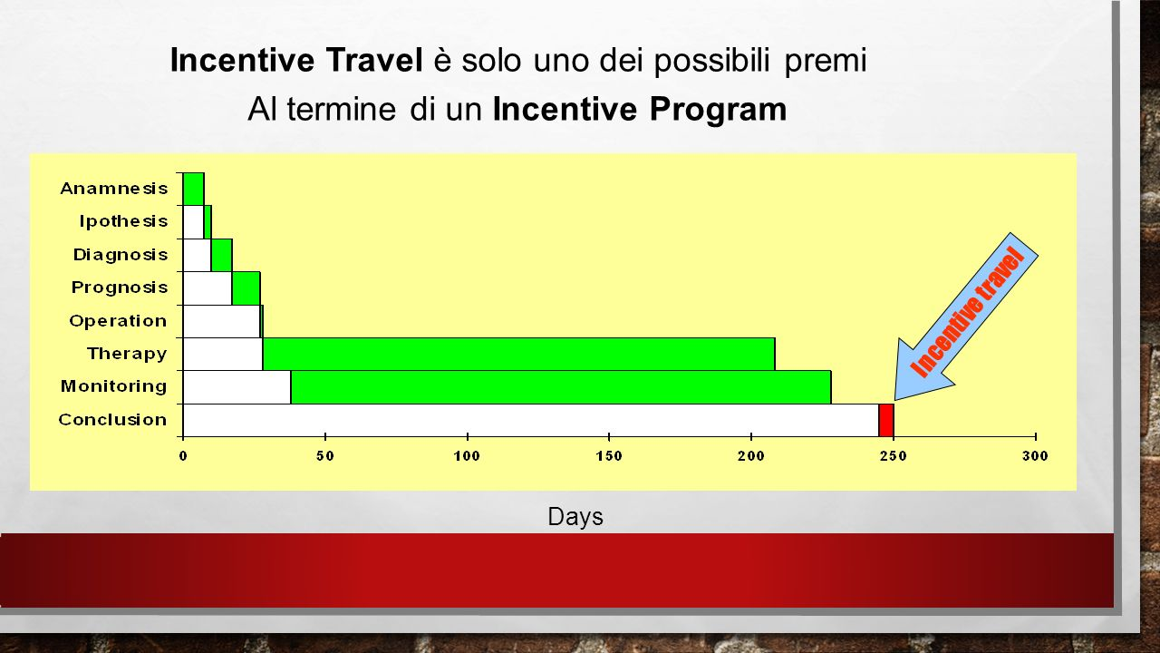 Incentive Travel è solo uno dei possibili premi Al termine di un Incentive Program Incentive travel Days
