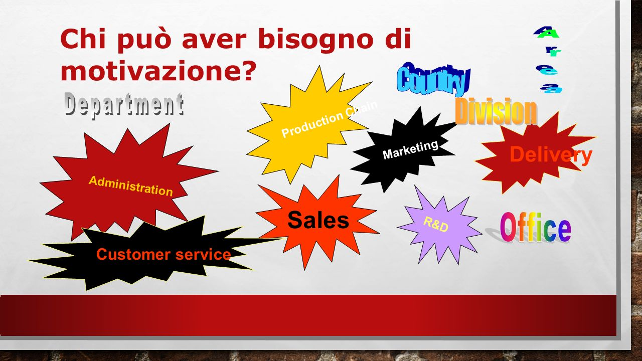 Administration Production Chain Sales Marketing Customer service R&D Delivery Chi può aver bisogno di motivazione?