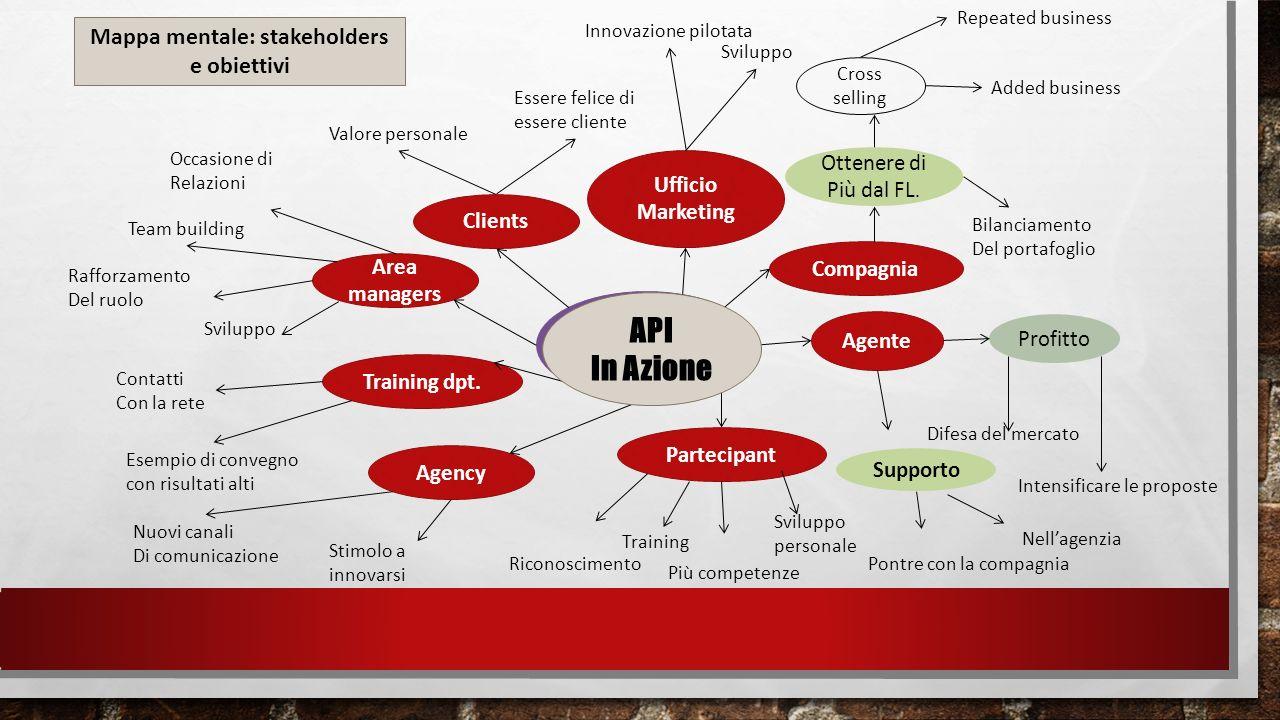 Front Line Day Ufficio Marketing Compagnia Agente Partecipant Agency Training dpt.