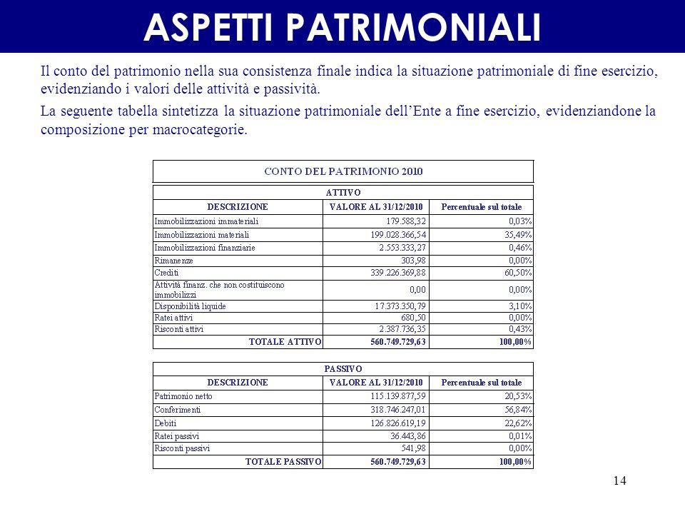 14 Il conto del patrimonio nella sua consistenza finale indica la situazione patrimoniale di fine esercizio, evidenziando i valori delle attività e passività.