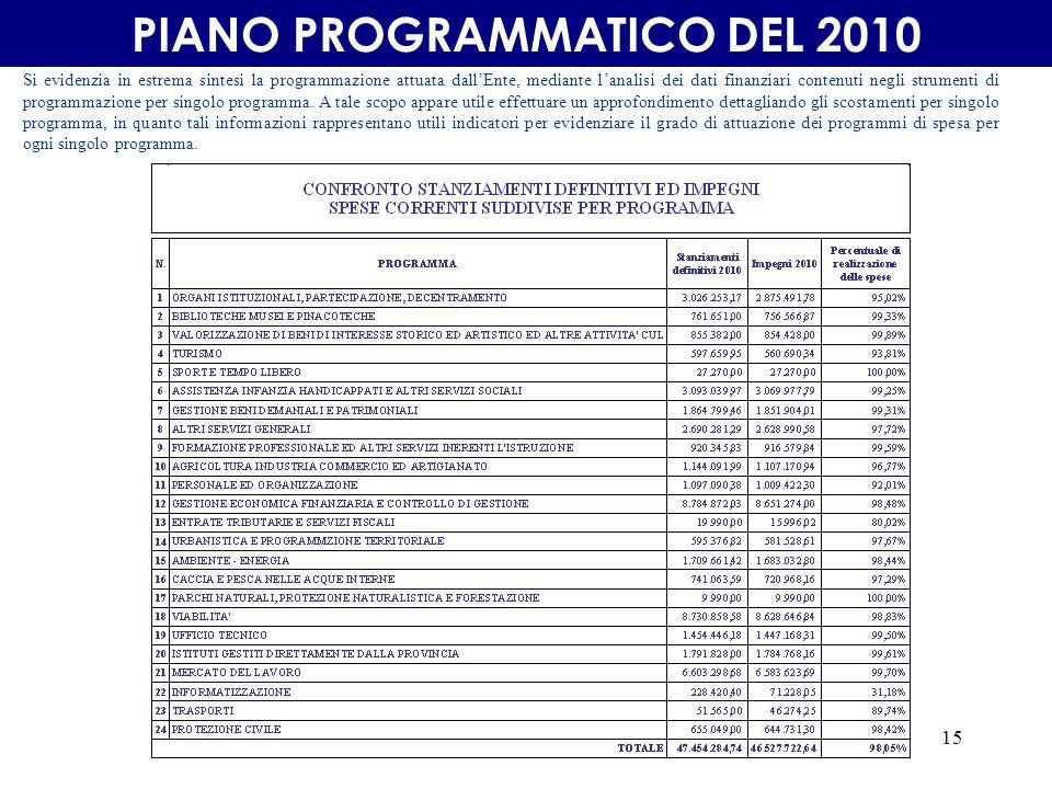 15 PIANO PROGRAMMATICO DEL 2010 Si evidenzia in estrema sintesi la programmazione attuata dallEnte, mediante lanalisi dei dati finanziari contenuti negli strumenti di programmazione per singolo programma.