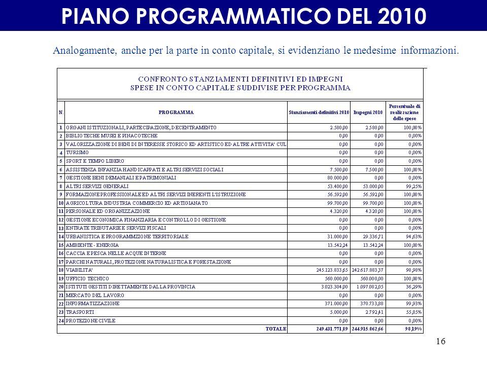16 PIANO PROGRAMMATICO DEL 2010 Analogamente, anche per la parte in conto capitale, si evidenziano le medesime informazioni.