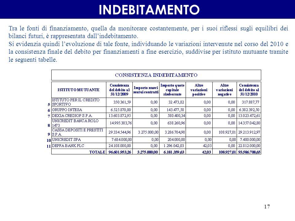17 INDEBITAMENTO Tra le fonti di finanziamento, quella da monitorare costantemente, per i suoi riflessi sugli equilibri dei bilanci futuri, è rappresentata dallindebitamento.