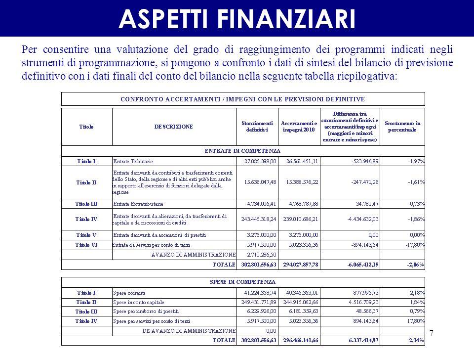 7 ASPETTI FINANZIARI Per consentire una valutazione del grado di raggiungimento dei programmi indicati negli strumenti di programmazione, si pongono a confronto i dati di sintesi del bilancio di previsione definitivo con i dati finali del conto del bilancio nella seguente tabella riepilogativa: