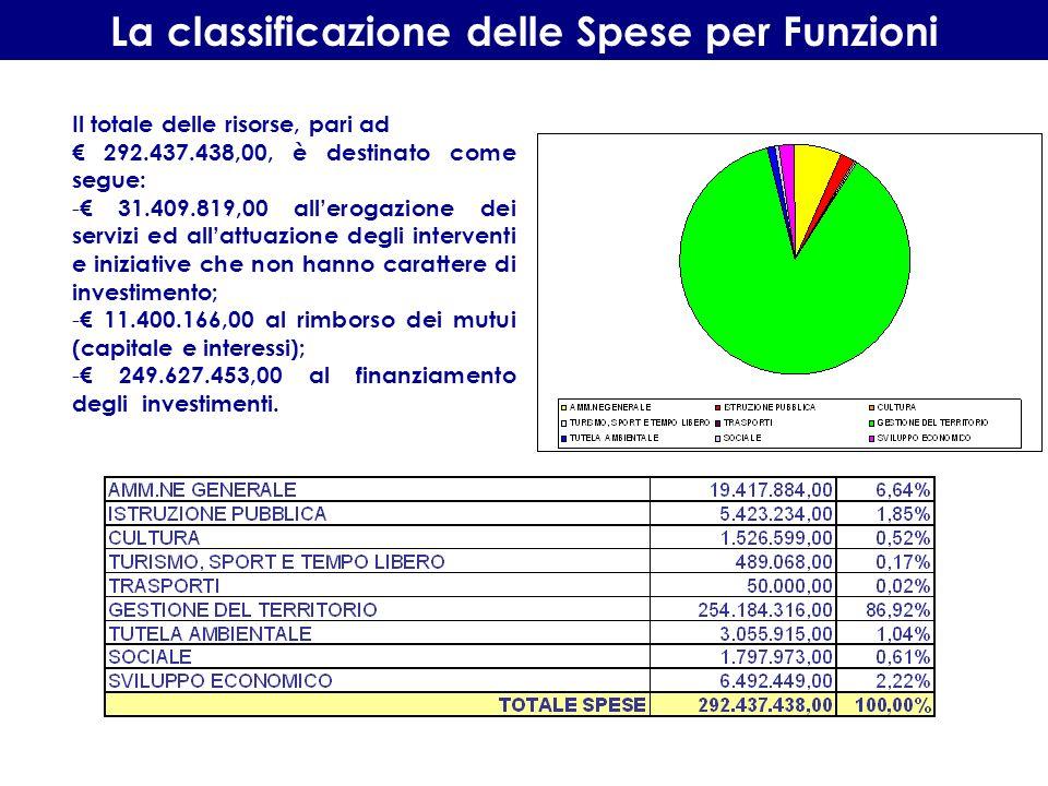Il bilancio 2010 della Provincia di Teramo La spesa corrente ammonta a 36.580.059,00 La spesa in conto capitale (spese per la realizzazione di investimenti) ammonta ad 249.627.453,00.