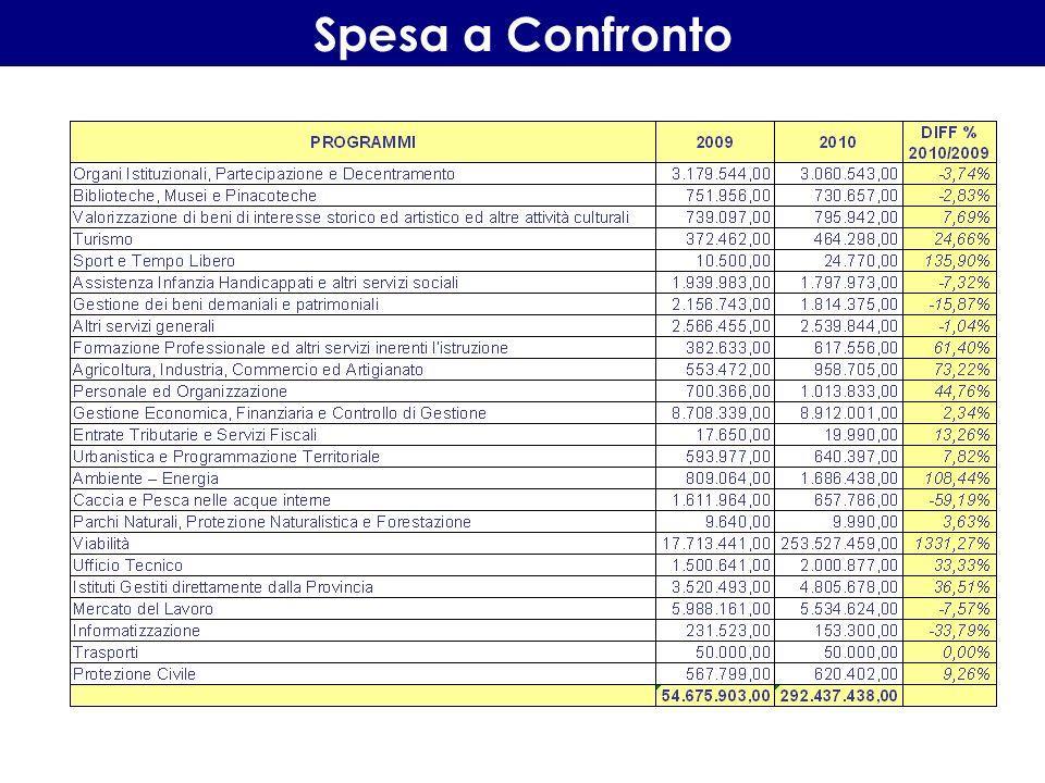 Spese di Investimento per Settori di Intervento Le risorse previste per gli investimenti sono di 249.627.453,00.