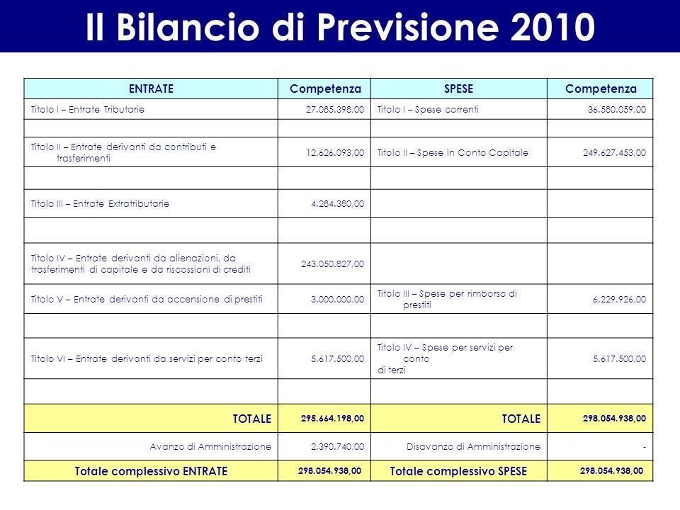 Obiettivi di finanza pubblica Patto di Stabilità 2010 - 2012 SALDO FINANZIARIO MISTO ANNO 2007 ENTRATE ACCERTAMENTI 2007 TITOLO I 27.076 TITOLO II 19.853 TITOLO III 3.941 50.870 ENTRATEINCASSI TITOLO IV 8.144 (-) entrate da crediti tit.4 cat.6 - ENTRATE FINALI 59.014 SPESA IMPEGNI 2007 TITOLO I 42.510 SPESAPAGAMENTI TITOLO II 16.866 (-) spese da crediti tit 2 int.10 - SPESE FINALI 59.376 SALDO- 362 IMPORTO MANOVRA ANNO 2010 224 OBIETTIVO SALDO FINANZIARIO MISTO ANNO 2010 - 138