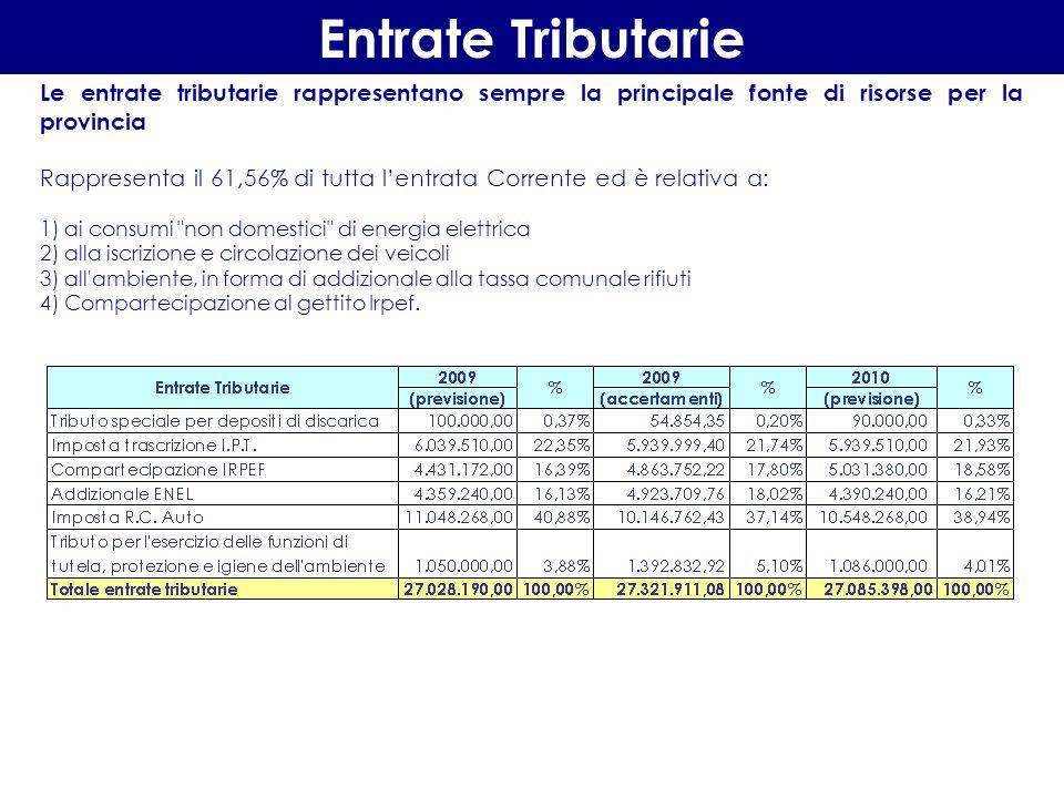 La classificazione delle Entrate Correnti LEntrata corrente per lanno 2010 è stimata in Euro 43.995.871,00 del 22,21% Le entrate correnti calano del 22,21% rispetto allaccertato 2009.