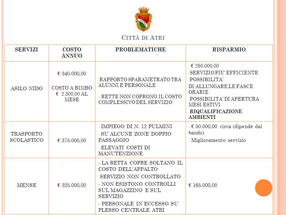 SERVIZICOSTO ANNUO PROBLEMATICHERISPARMIO ASILO NIDO 340.000,00 COSTO A BIMBO 2.300,00 AL MESE - RAPPORTO SPARAMETRATO TRA ALUNNI E PERSONALE - RETTE