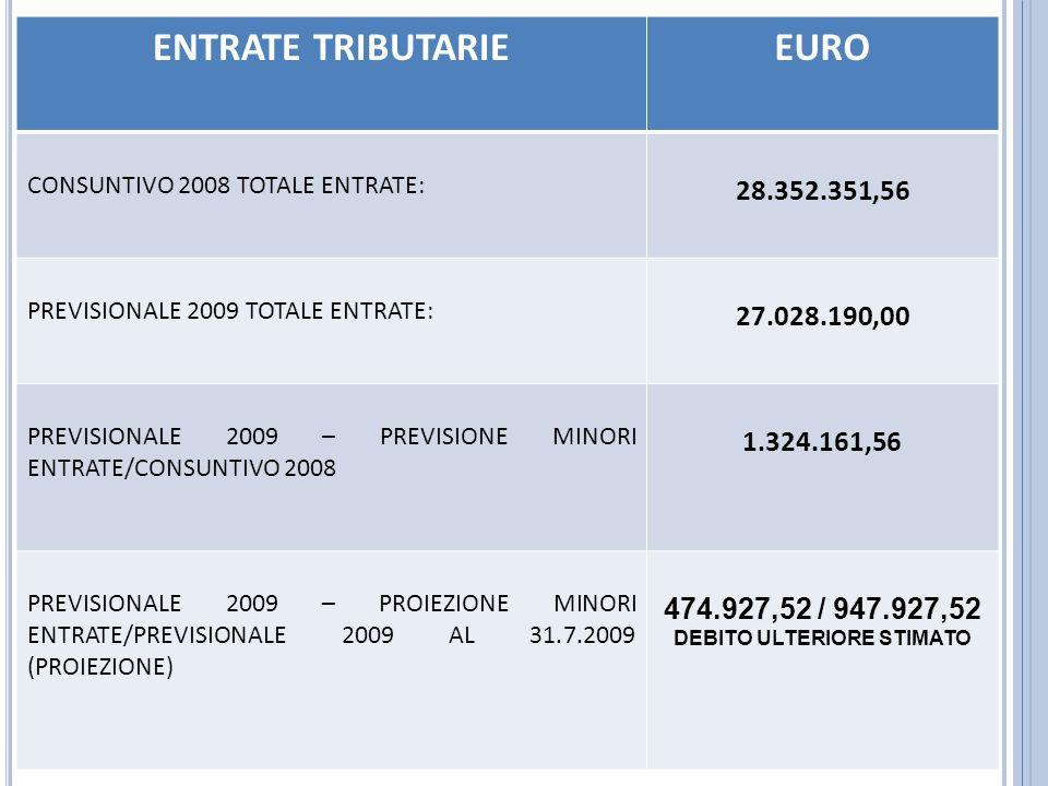 ENTRATE TRIBUTARIEEURO CONSUNTIVO 2008 TOTALE ENTRATE: 28.352.351,56 PREVISIONALE 2009 TOTALE ENTRATE: 27.028.190,00 PREVISIONALE 2009 – PREVISIONE MINORI ENTRATE/CONSUNTIVO 2008 1.324.161,56 PREVISIONALE 2009 – PROIEZIONE MINORI ENTRATE/PREVISIONALE 2009 AL 31.7.2009 (PROIEZIONE) 474.927,52 / 947.927,52 DEBITO ULTERIORE STIMATO