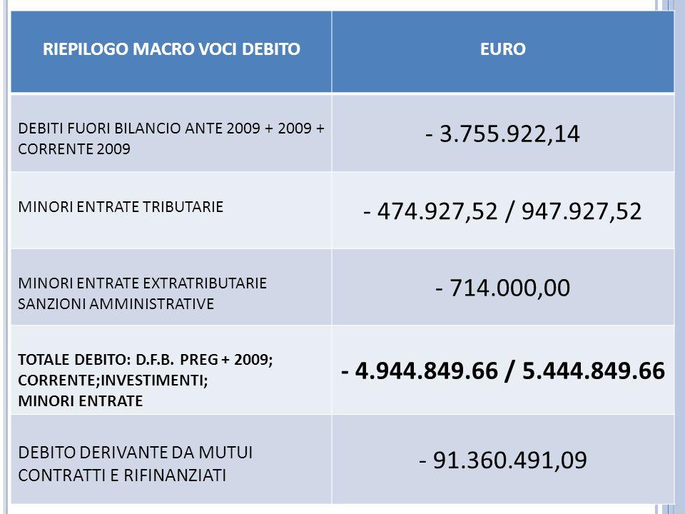 RIEPILOGO MACRO VOCI DEBITOEURO DEBITI FUORI BILANCIO ANTE 2009 + 2009 + CORRENTE 2009 - 3.755.922,14 MINORI ENTRATE TRIBUTARIE - 474.927,52 / 947.927,52 MINORI ENTRATE EXTRATRIBUTARIE SANZIONI AMMINISTRATIVE - 714.000,00 TOTALE DEBITO: D.F.B.