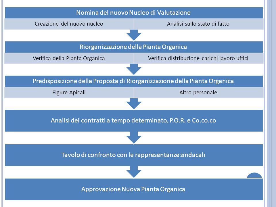Approvazione Nuova Pianta Organica Tavolo di confronto con le rappresentanze sindacali Analisi dei contratti a tempo determinato, P.O.R.