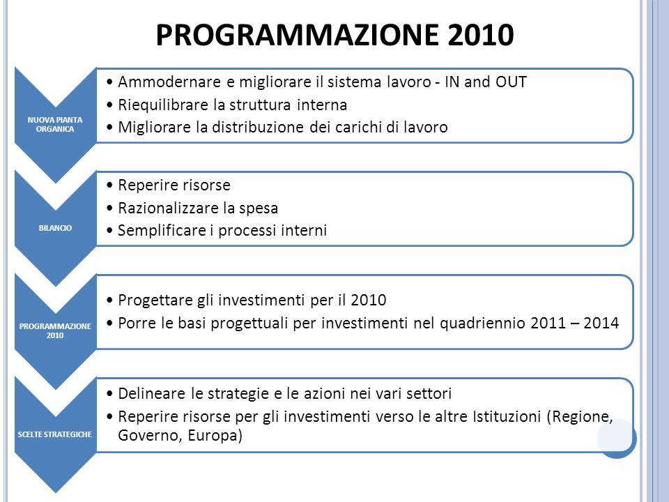 NUOVA PIANTA ORGANICA Ammodernare e migliorare il sistema lavoro - IN and OUT Riequilibrare la struttura interna Migliorare la distribuzione dei carichi di lavoro BILANCIO Reperire risorse Razionalizzare la spesa Semplificare i processi interni PROGRAMMAZIONE 2010 Progettare gli investimenti per il 2010 Porre le basi progettuali per investimenti nel quadriennio 2011 – 2014 SCELTE STRATEGICHE Delineare le strategie e le azioni nei vari settori Reperire risorse per gli investimenti verso le altre Istituzioni (Regione, Governo, Europa) PROGRAMMAZIONE 2010