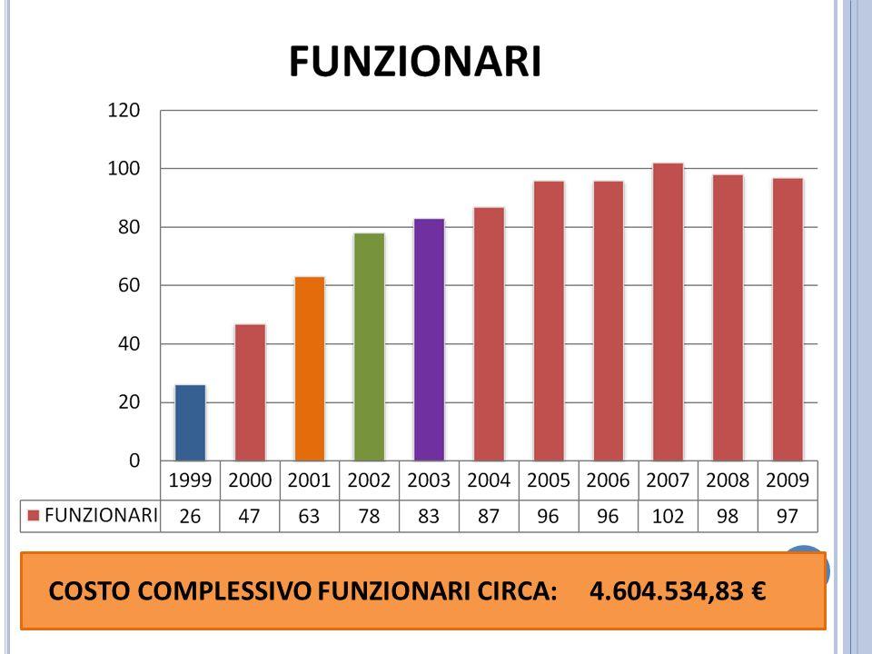 COSTO COMPLESSIVO FUNZIONARI CIRCA: 4.604.534,83