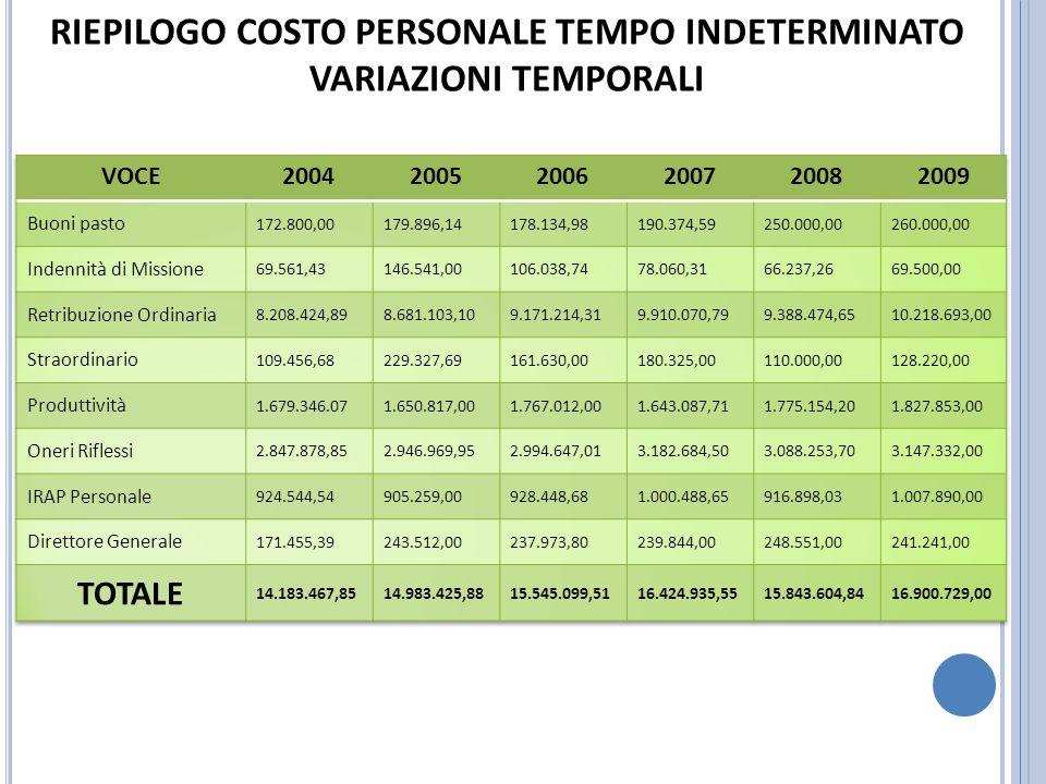 DEBITO FUORI BILANCIO PREGRESSO + 2009 + DEBITO CORRENTE SOMME FUORI BILANCIO: TOT. 3.755.922,14