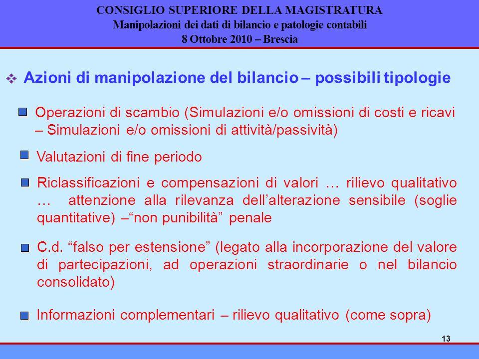 Azioni di manipolazione del bilancio – possibili tipologie Operazioni di scambio (Simulazioni e/o omissioni di costi e ricavi – Simulazioni e/o omissi