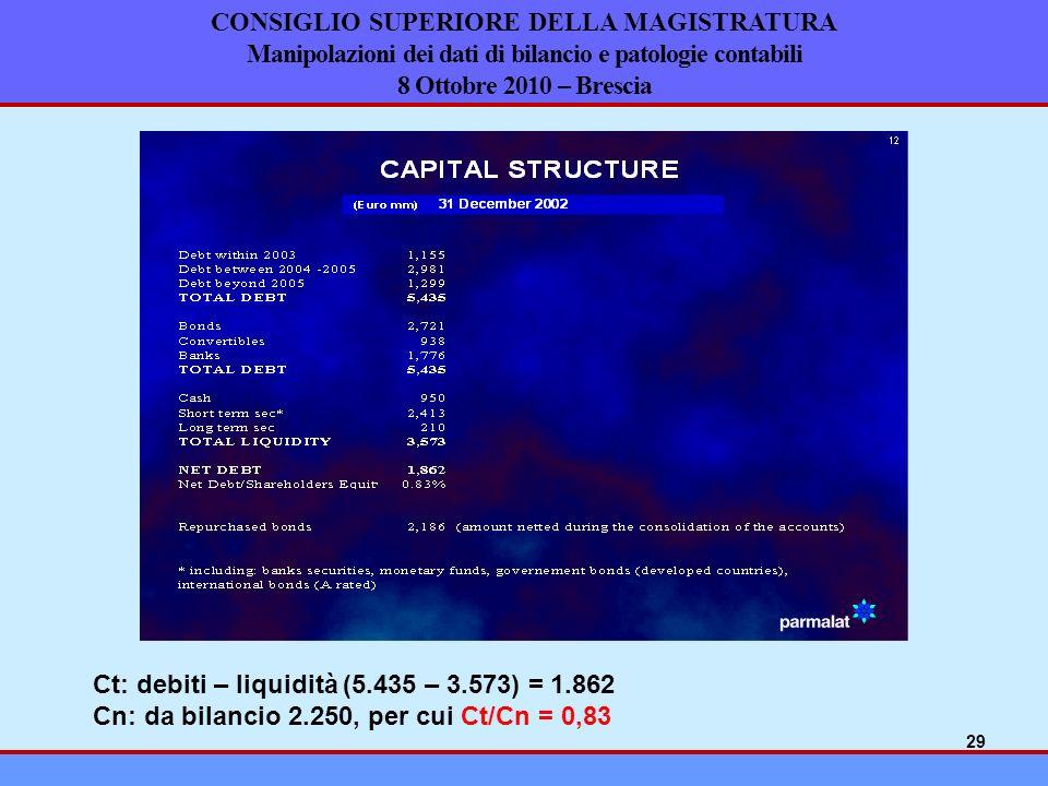 CONSIGLIO SUPERIORE DELLA MAGISTRATURA Manipolazioni dei dati di bilancio e patologie contabili 8 Ottobre 2010 – Brescia Ct: debiti – liquidità (5.435