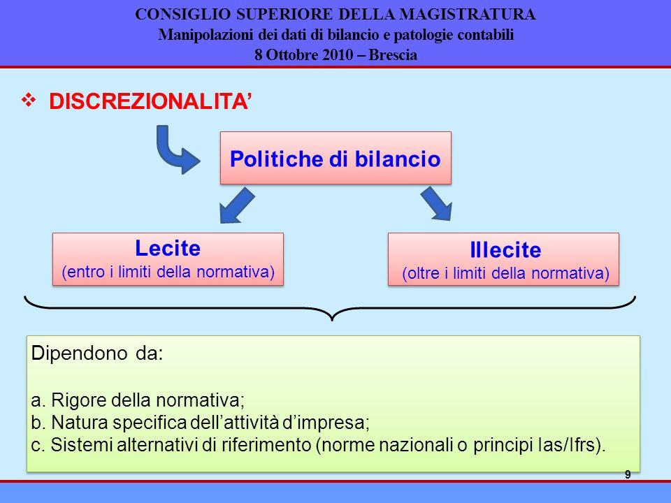 CONSIGLIO SUPERIORE DELLA MAGISTRATURA Manipolazioni dei dati di bilancio e patologie contabili 8 Ottobre 2010 – Brescia DISCREZIONALITA Politiche di