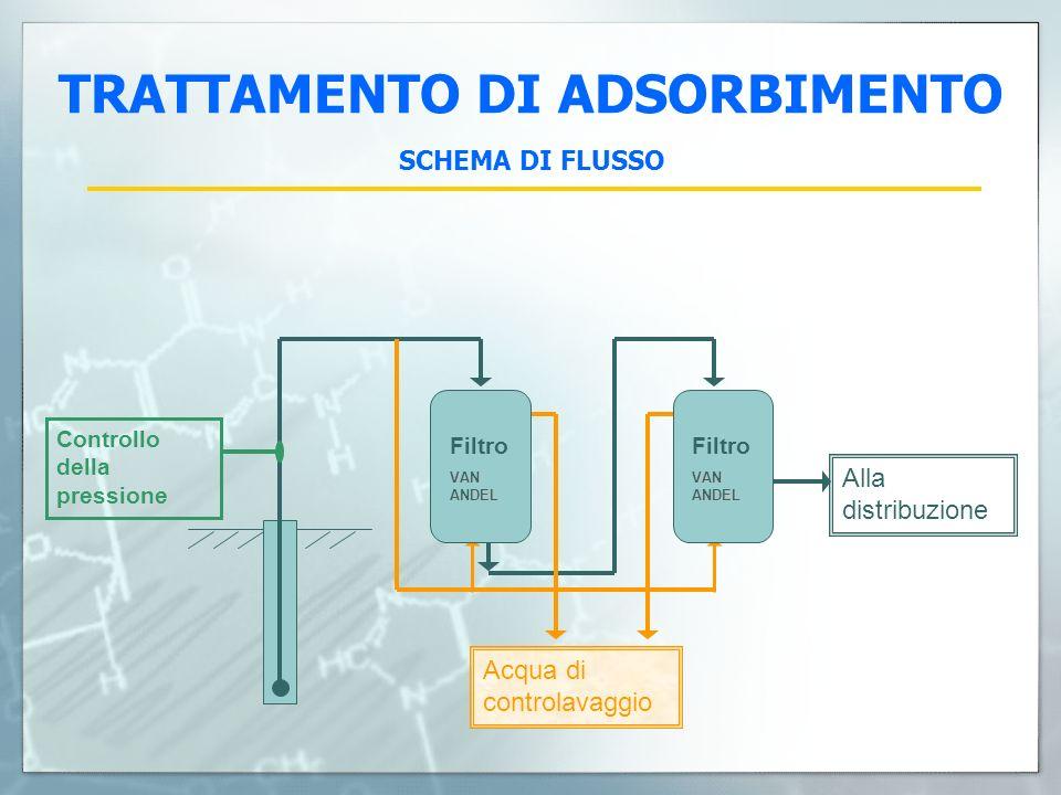 TRATTAMENTO DI ADSORBIMENTO SCHEMA DI FLUSSO Alla distribuzione Acqua di controlavaggio Filtro VAN ANDEL Controllo della pressione Filtro VAN ANDEL