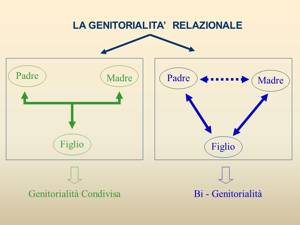 LA GENITORIALITA RELAZIONALE Padre Madre Figlio Padre Madre Figlio Genitorialità CondivisaBi - Genitorialità