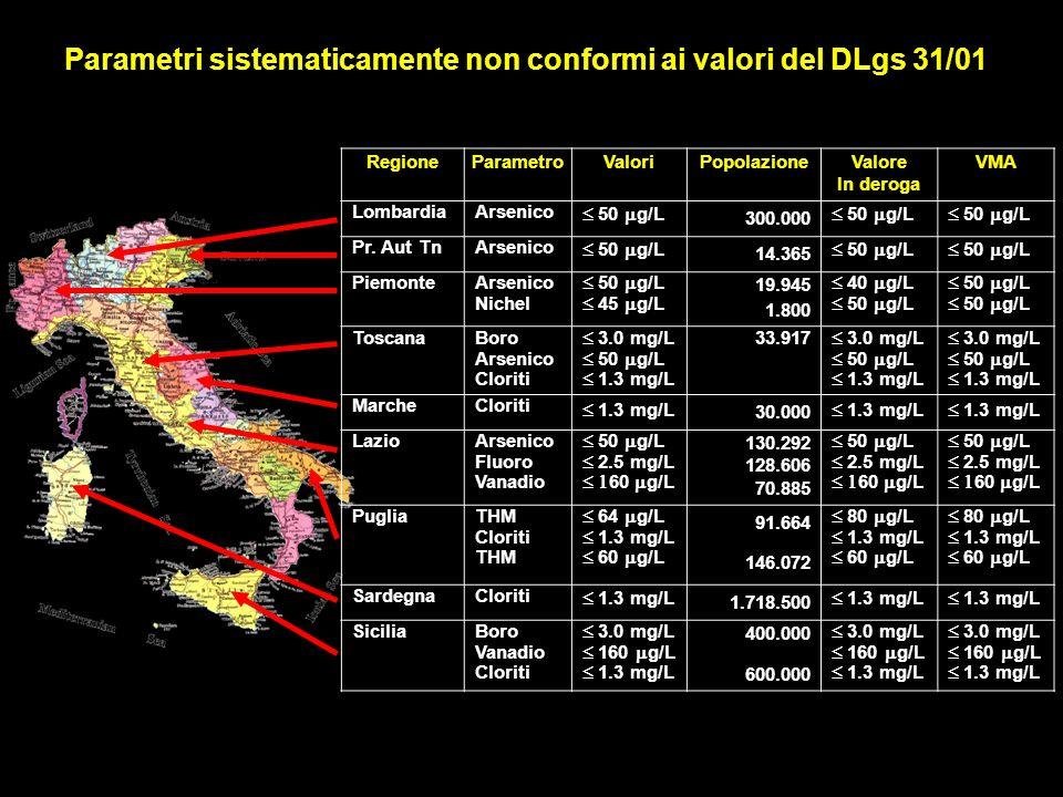 RegioneParametroValoriPopolazioneValore In deroga VMA LombardiaArsenico 50 g/L 300.000 50 g/L Pr. Aut TnArsenico 50 g/L 14.365 50 g/L Piemonte Arsenic