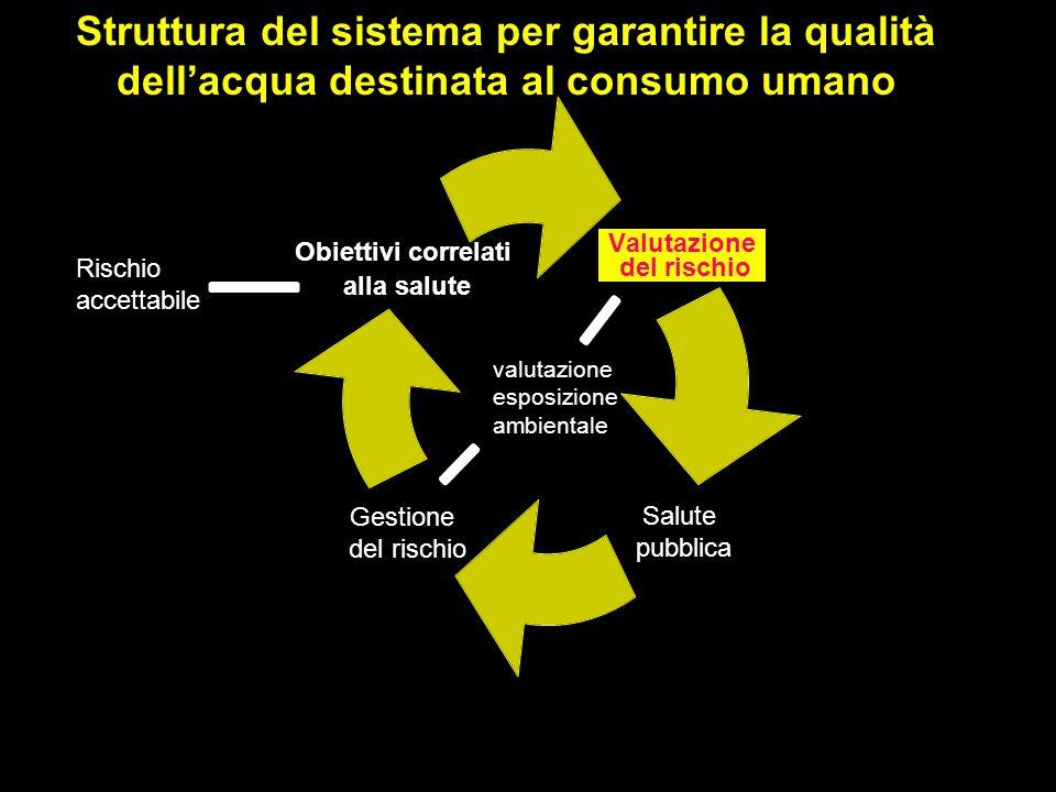 Criteri di base: Valori di parametro (dir 98/83/EC e recepiti con DLgs 31/01) sono definiti sulla base dei valori guida del WHO: concentrazione di costituenti che non risultano in alcun rischio per la salute del consumatore nellarco di tempo di una vita.