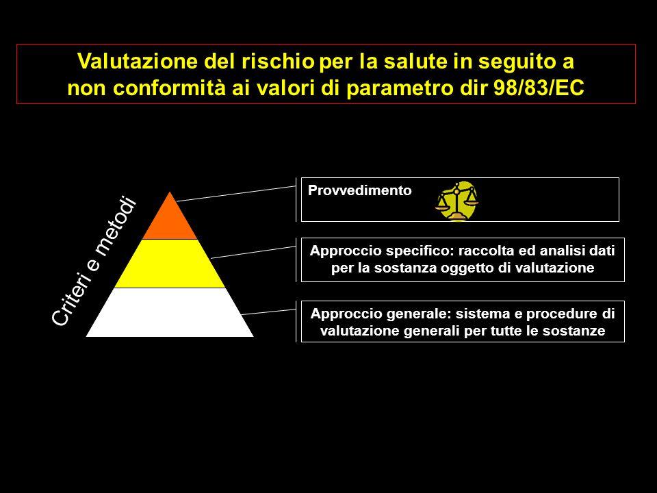Criteri e metodi Approccio generale: sistema e procedure di valutazione generali per tutte le sostanze Approccio specifico: raccolta ed analisi dati p