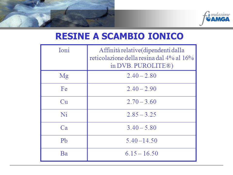 RESINE A SCAMBIO IONICO IoniAffinità relative(dipendenti dalla reticolazione della resina dal 4% al 16% in DVB. PUROLITE®) Mg2.40 – 2.80 Fe2.40 – 2.90