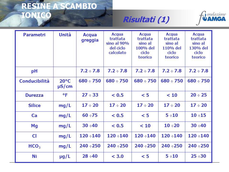 RESINE A SCAMBIO IONICO Risultati (1) ParametriUnitàAcqua greggia Acqua trattata sino al 90% del ciclo calcolato Acqua trattata sino al 100% del ciclo