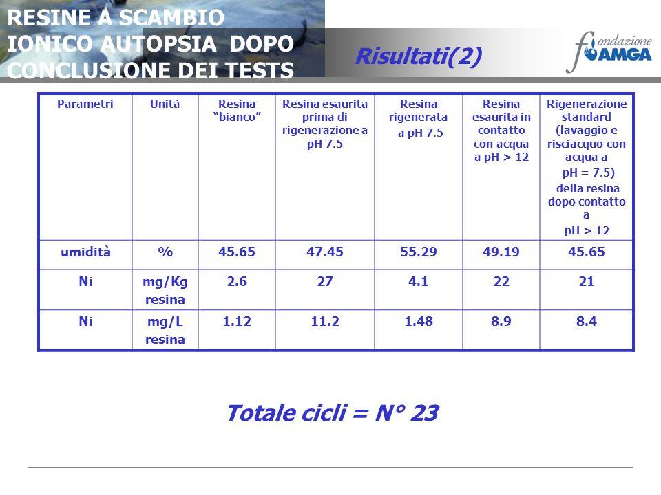 RESINE A SCAMBIO IONICO AUTOPSIA DOPO CONCLUSIONE DEI TESTS Risultati(2) ParametriUnitàResina bianco Resina esaurita prima di rigenerazione a pH 7.5 R