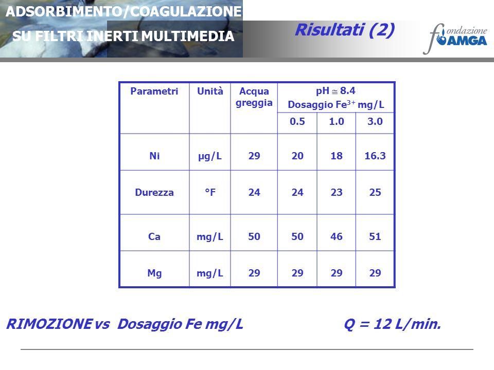 ADSORBIMENTO/COAGULAZIONE SU FILTRI INERTI MULTIMEDIA Risultati (2) ParametriUnitàAcqua greggia pH 8.4 Dosaggio Fe 3+ mg/L 0.51.03.0 Niµg/L29201816.3