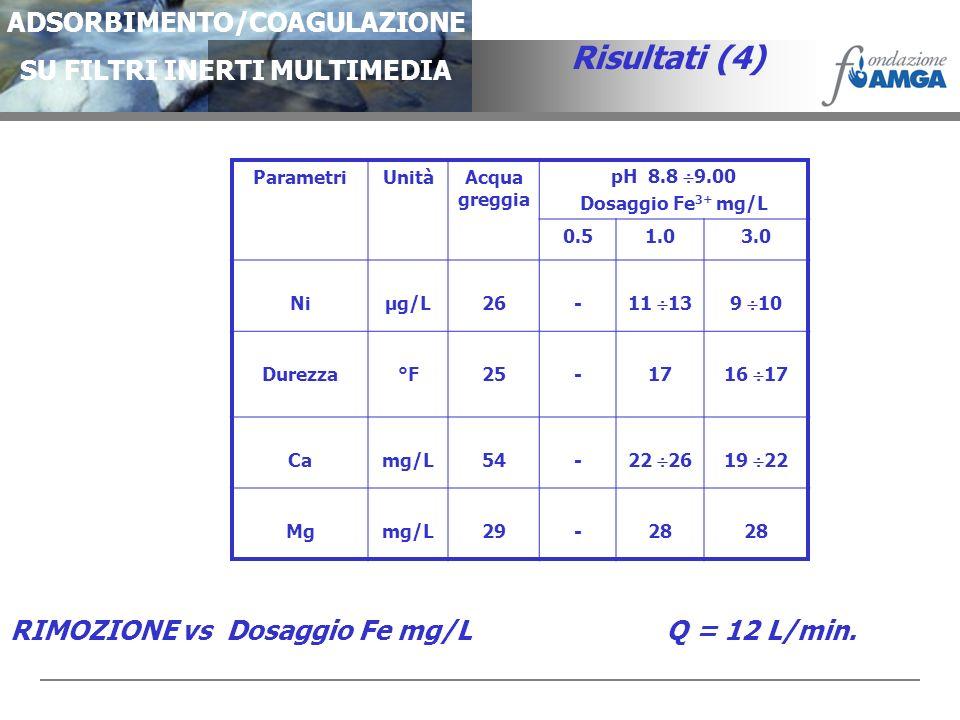 ADSORBIMENTO/COAGULAZIONE SU FILTRI INERTI MULTIMEDIA Risultati (4) ParametriUnitàAcqua greggia pH 8.8 9.00 Dosaggio Fe 3+ mg/L 0.51.03.0 Niµg/L26- 11